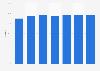 South Korean OLED panel global market share 2011-2017
