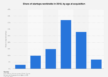 Age of startups at acquisition worldwide 2018