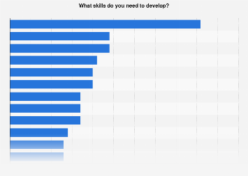 Skills that employees believe they need to develop worldwide 2019