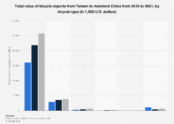 Value of bicycle exports from Taiwan to mainland China 2016-2018, by type