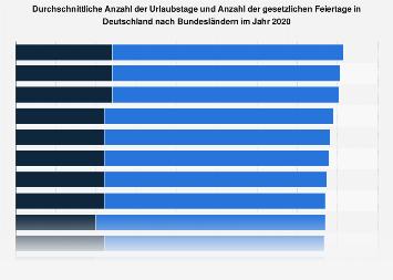 Urlaubstage und Feiertage in Deutschland nach Bundesländern 2018