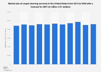 Carpet Cleaning Services Revenue U S 2019 Statista