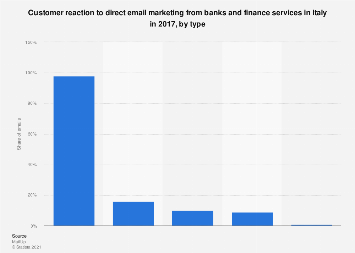 Italy: customer reaction to banking & finance direct email marketing 2017