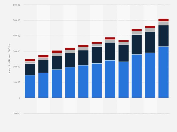 Markenumsatz von Nike nach Bereichen weltweit bis 2019 I