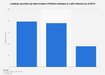 Latin America: total number of fintech startups 2018, by country
