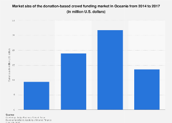 Market size of the donation-based crowd funding market Oceania 2014-2016