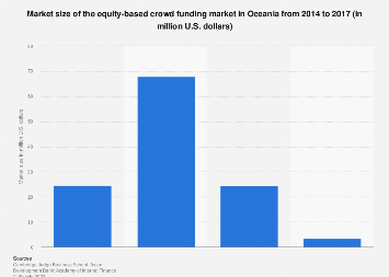 Market size of the equity-based crowd funding market Oceania 2014-2016