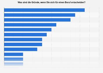 Gründe für die Berufswahl in Österreich 2018