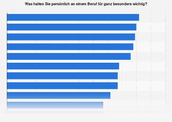 Wichtigste Faktoren im Berufsleben in Österreich 2018