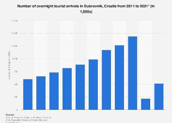 Number of tourist arrivals in Dubrovnik 2011-2017