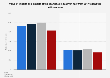Italy: imports and exports value of the cosmetics industry 2017-2018