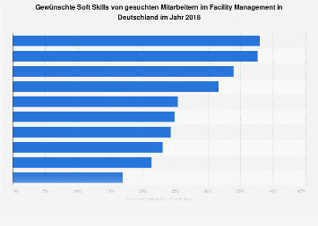Gewünschte Soft Skills von Mitarbeitern im Facility Management in Deutschland 2018