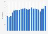Umsatz von iQIYI weltweit bis zum 2. Quartal 2019