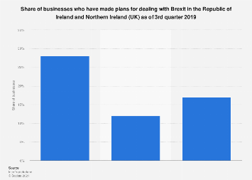 Share of businesses who have made Brexit plans in Ireland & Northern Ireland Q2 2018