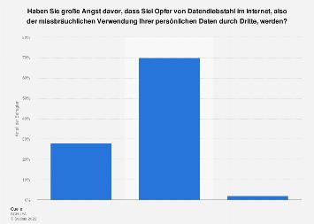 Umfrage zu Angst vor einem Datendiebstahl im Internet in Deutschland 2018