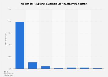 Umfrage zu den Gründen für die Nutzung von Amazon Prime in den USA 2018