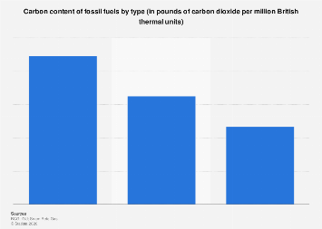 Fossil fuels carbon content by type