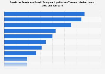 Anzahl der Tweets von Donald Trump nach politischen Themen bis Juni 2018