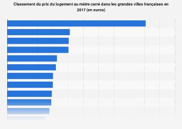 Prix du logement au mètre carré dans les grandes villes françaises 2017