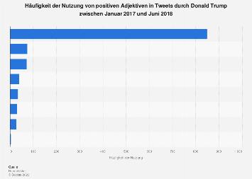 Häufigkeit der Nutzung von positiven Adjektiven in Tweets durch Donald Trump bis 2018