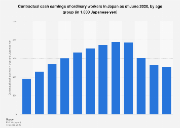 Monthly wages in Japan 2017, by age group