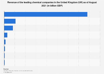 Revenue of the leading chemical companies in the United Kingdom (UK) 2018