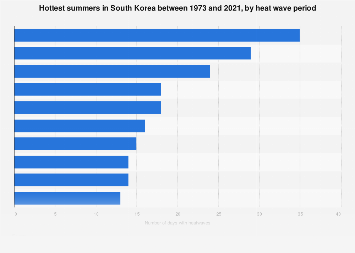 Hottest summers in South Korea 1973-2017, by heat wave days