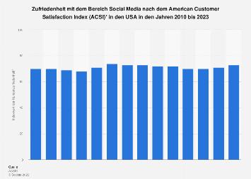 American Customer Satisfaction Index (ACSI) im Bereich Social Media bis 2019