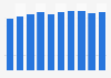 American Customer Satisfaction Index (ACSI) von Pinterest bis 2019