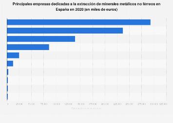Empresas líderes en la extracción de minerales metálicos no férreos España 2016