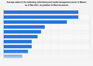 Mexico: salary in the marketing, advertising & media sector 2018, by position