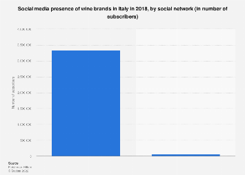 Italy: social media presence of wine brands 2018, by social network