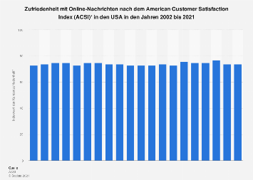 American Customer Satisfaction Index (ACSI) von Online-Nachrichten bis 2019