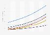 Number of Smart Homes per segment forecast in Denmark until 2023
