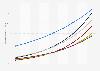 Smart Home penetration rate per segment forecast in Austria until 2023