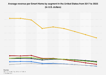 Average revenue per Smart Home segment forecast in the United States until 2023