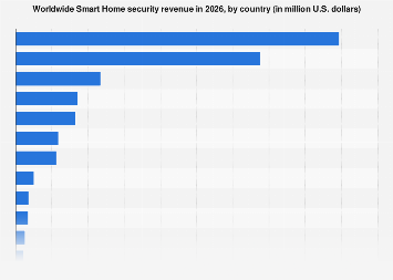 Smart Home revenue forecast by country in the segment Security 2023