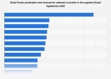Smart Home penetration rate forecast by country in the segment Smart Appliances 2018