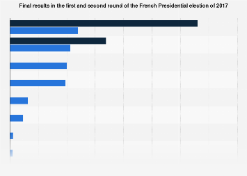 French presidential election of 2017 results