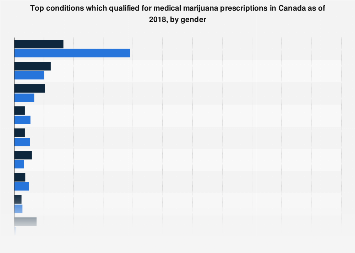 Top conditions for medical marijuana prescriptions in Canada by gender 2018