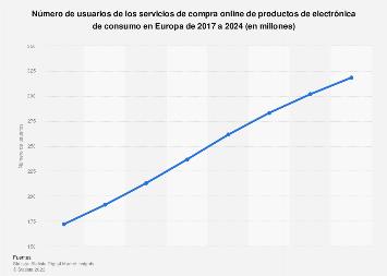 Ecommerce: compradores online de electrónica de consumo en Europa 2017-2023