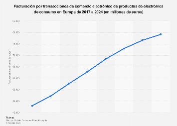 Electrónica de consumo: ingresos por operaciones de comercio online Europa 2016-2022