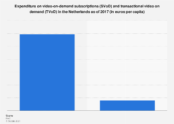 SVoD and TVoD expenditure in the Netherlands per capita 2017