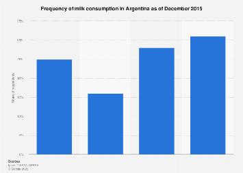 Argentina: milk consumption frequency 2015