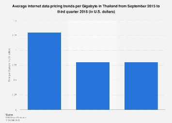 Internet data price trend in Thailand 2015-2018
