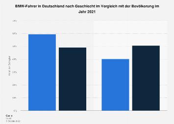 Umfrage in Deutschland zum Geschlecht der BMW-Fahrer 2017