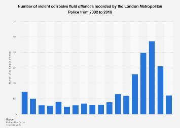 Number of acid attacks in London 2012-2017