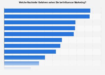 Umfrage zu Nachteilen und Gefahren von Influencer Marketing in Österreich 2018