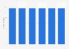 Number of deposit banks in Turkey 2014-2019