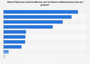 Umfrage zu geeigneten Plattformen für Influencer Marketing in Österreich 2018
